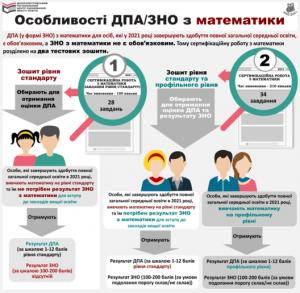osoblyvosti_zno_dpa_matem_2021